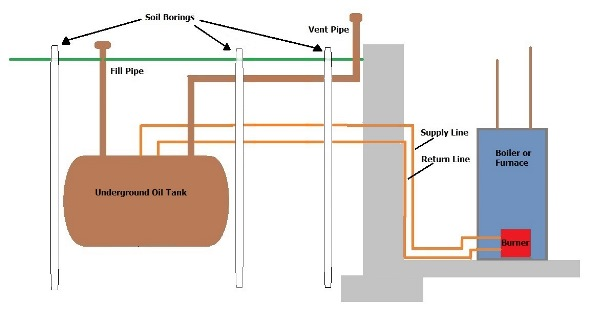 Recommended Soil Boring Locations around an existing UST