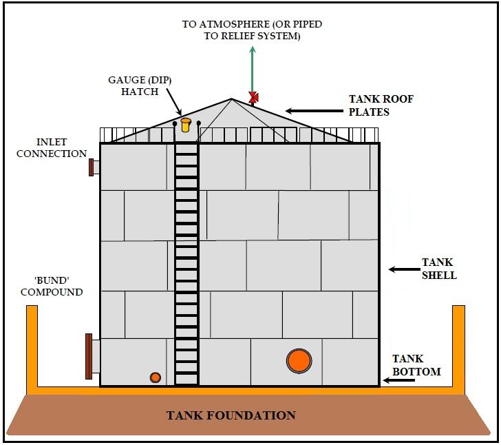 Illustration of an aboveground storage tank diagram