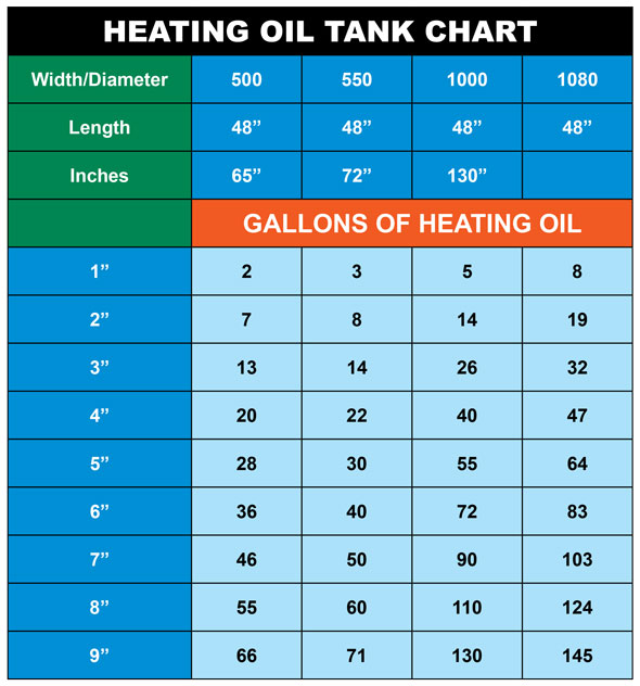 Graphic of a heating oil tank chart.