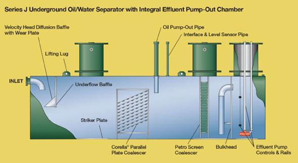 Highland Tank Series J Oil Water Separator