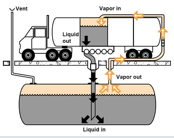 Graphic show vapor being recovered from tank being filled