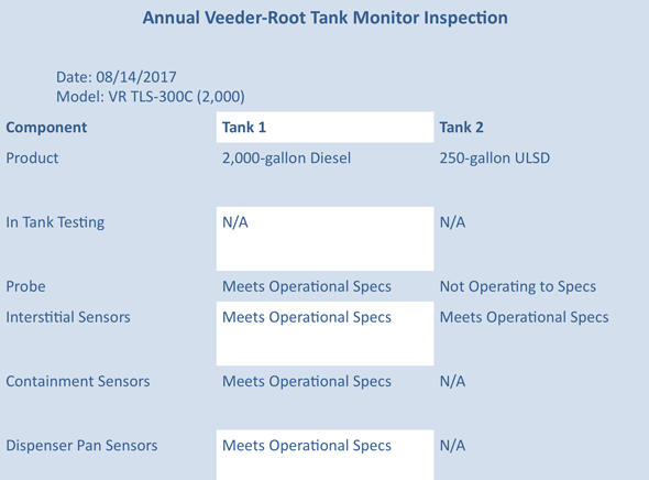 Graphic of an annual Veeder-Root tank monitor inspection report.
